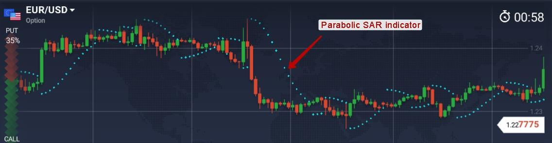indicator parabolc sar în opțiuni binare)