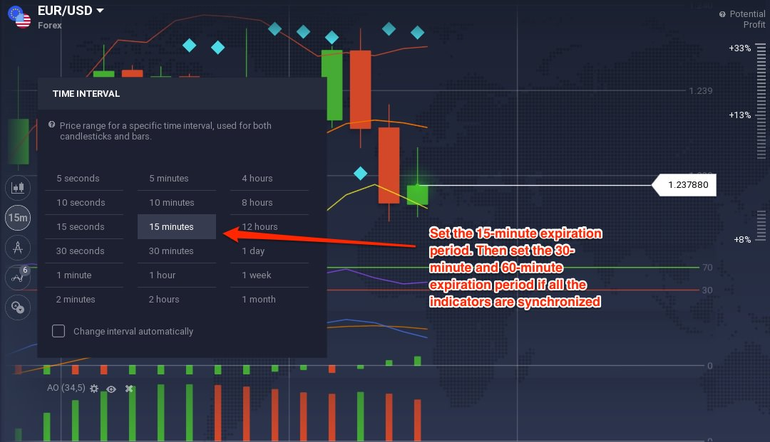 Simple 5 minute forex strategy