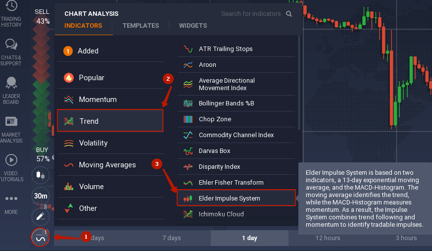 Elder Impulse System (EIS) indicator: how to use this